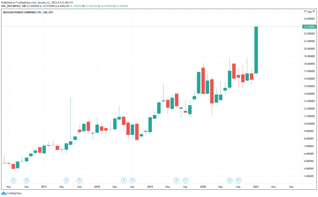 Weichai Power ADR Aktie (WEICY) - Kurs & Chart