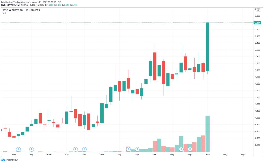 Weichai Power Aktie (WI4) - Kurs & Chart