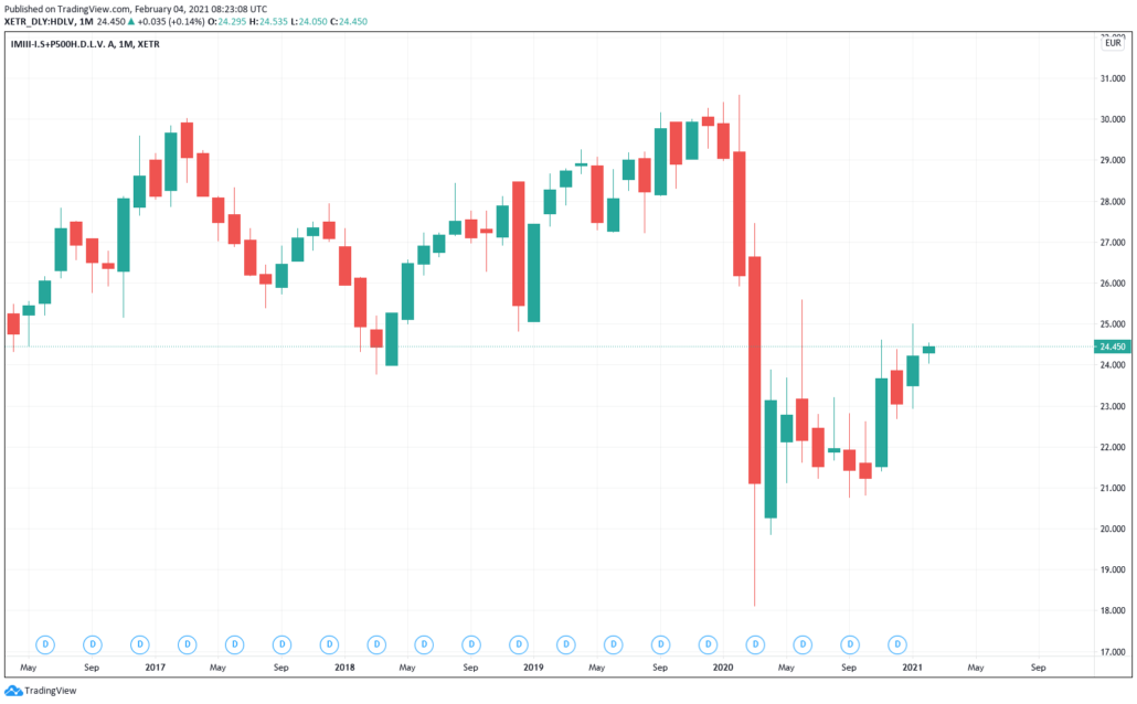 Invesco S&P500 High Dividend Low Volatility - Kurs & Chart