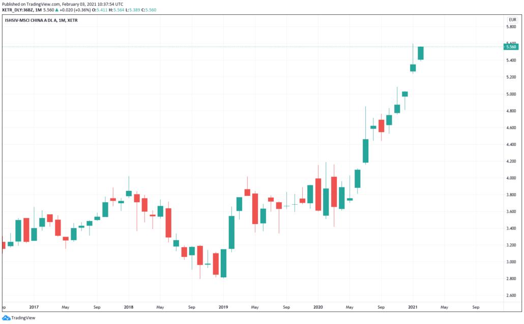 China ETF - Kurs & Chart
