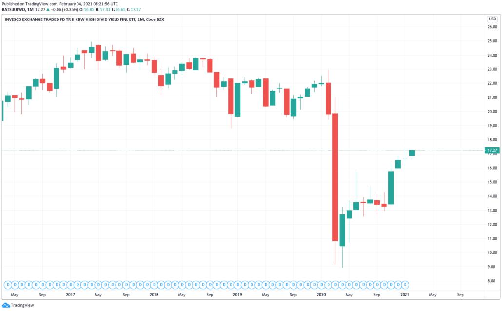 Invesco High Dividend Yield Financial ETF - Kurs & Chart