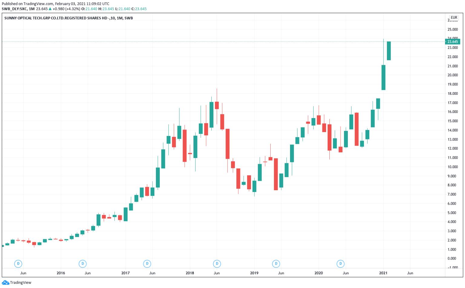 aussichtsreiche chinesische aktien