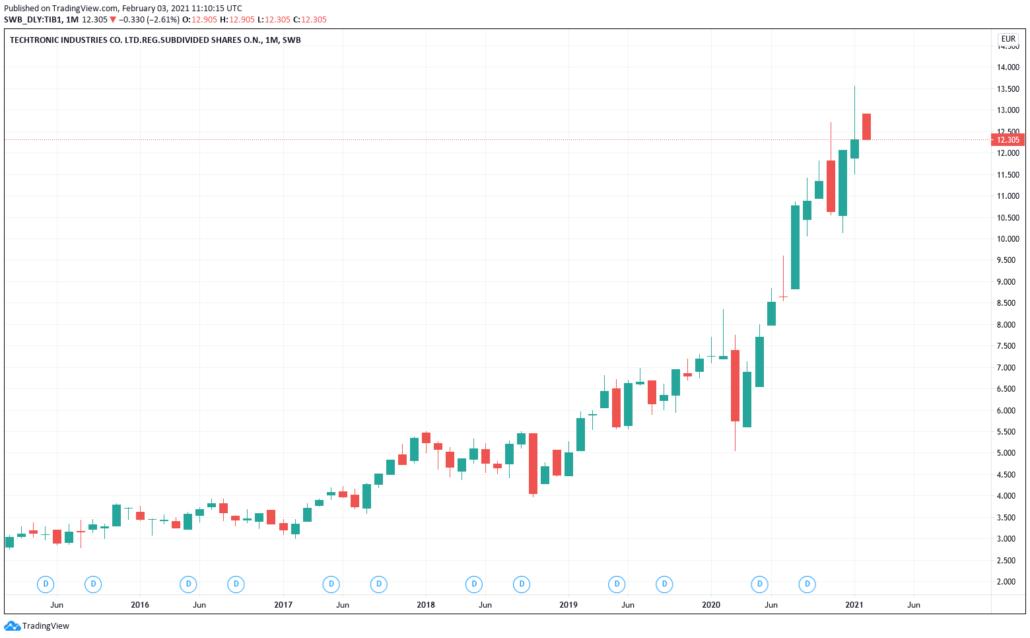 Techtronic Industries Aktie - Kurs & Chart