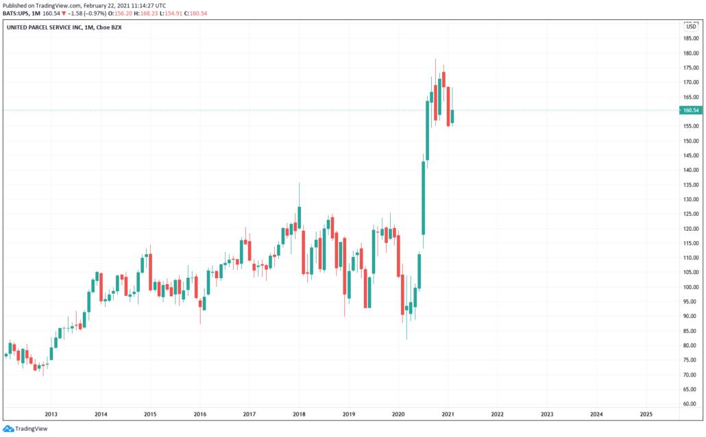 UPS Aktie - Kurs & Chart
