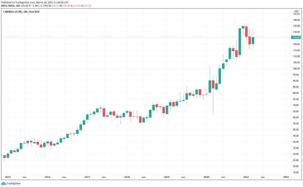 5G Aktien - TMUS Kurs & Chart